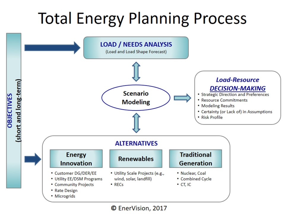 EnerVision – Tailored Energy Solutions for the Energy